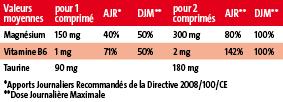 analyse nutritionnelle de Formag Pileje 150mg de magnesium
